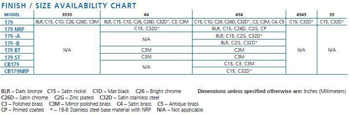 finish size chart 179